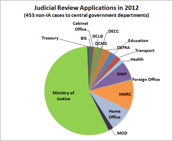 How Many Judicial Review Cases Are Received By Uk Government