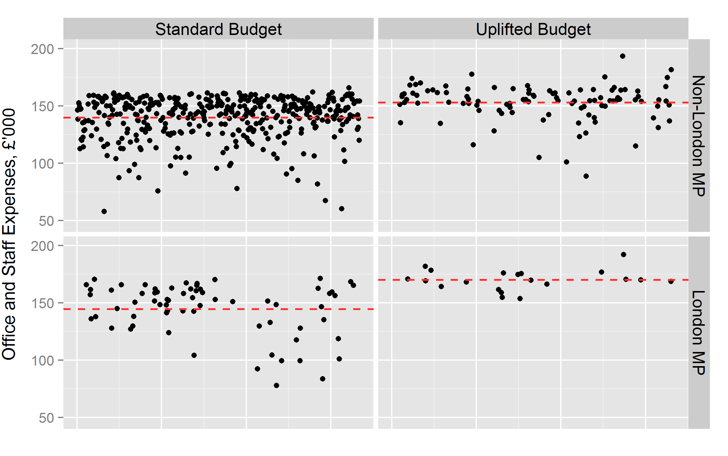 Graph 1: Total office and staff expenses (in £'000). Each dot represents an individual MP. Dotted lines represent averages for the sub-group.