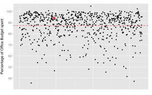 Graph 2: Percentage MPs spent as measured by their overall office budget. Each dot repre-sents individual MP. Dotted line represents average. Red dot identifies MP Jo Swinson (at 94%).