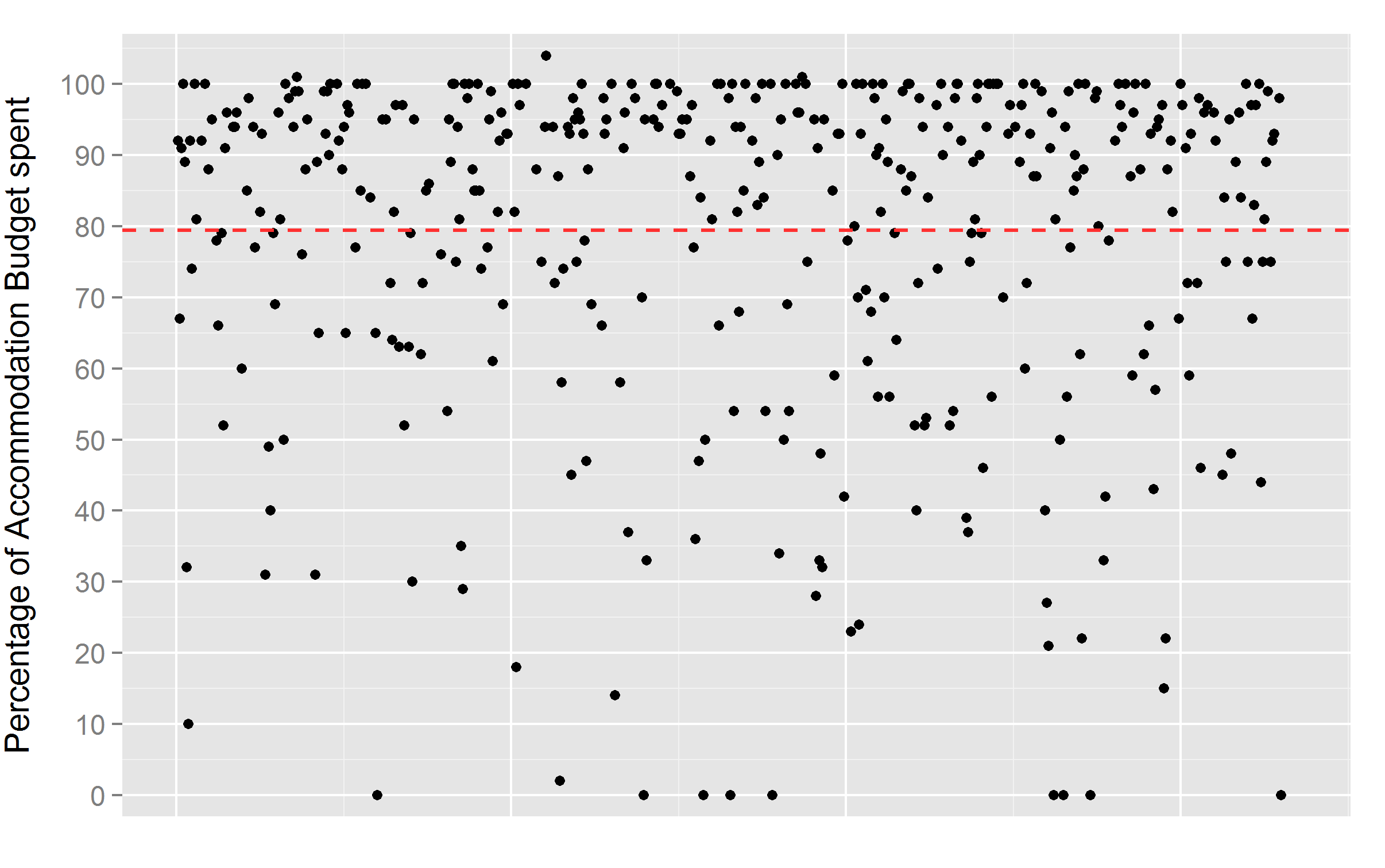 Graph 3: Percentage MPs spent as measured by their overall accommodation budget. Each dot represents individual MP. Dotted line represents average.