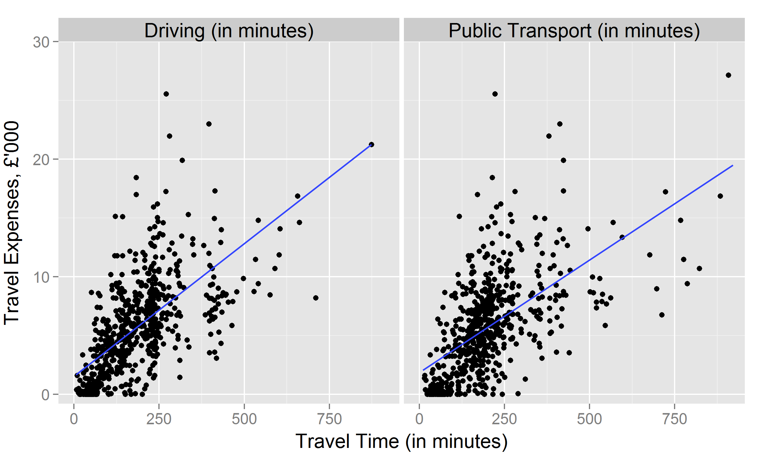 Graph 4: Travel expenses claimed by each MP (in £'000), against time it takes to drive and take public transport between Westminster and MP's constituency. Blue lines represent linear regres-sions line.