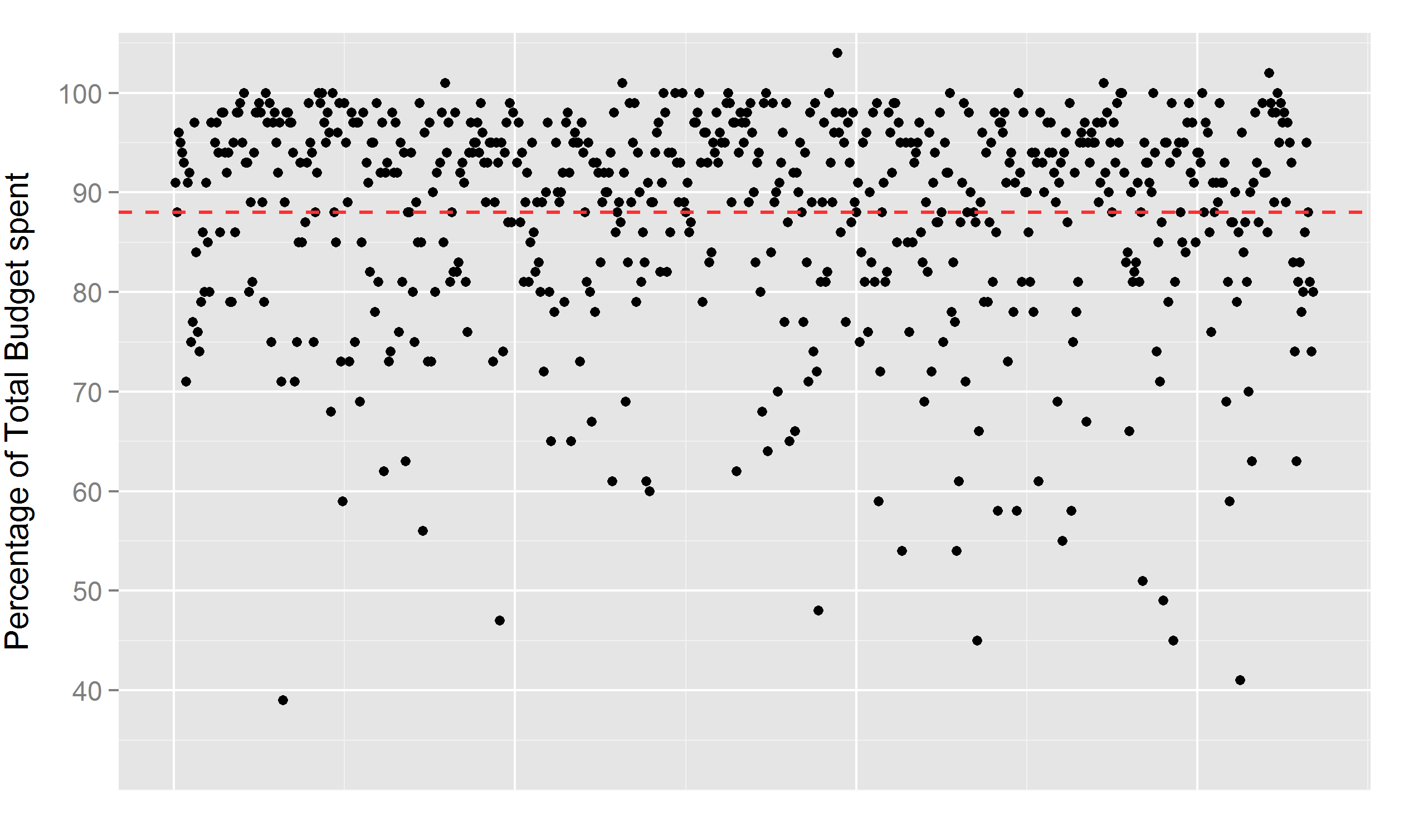Graph 5: Percentage MPs spent as measured by their overall budget. Each dot represents indi-vidual MP. Dotted line represents average.