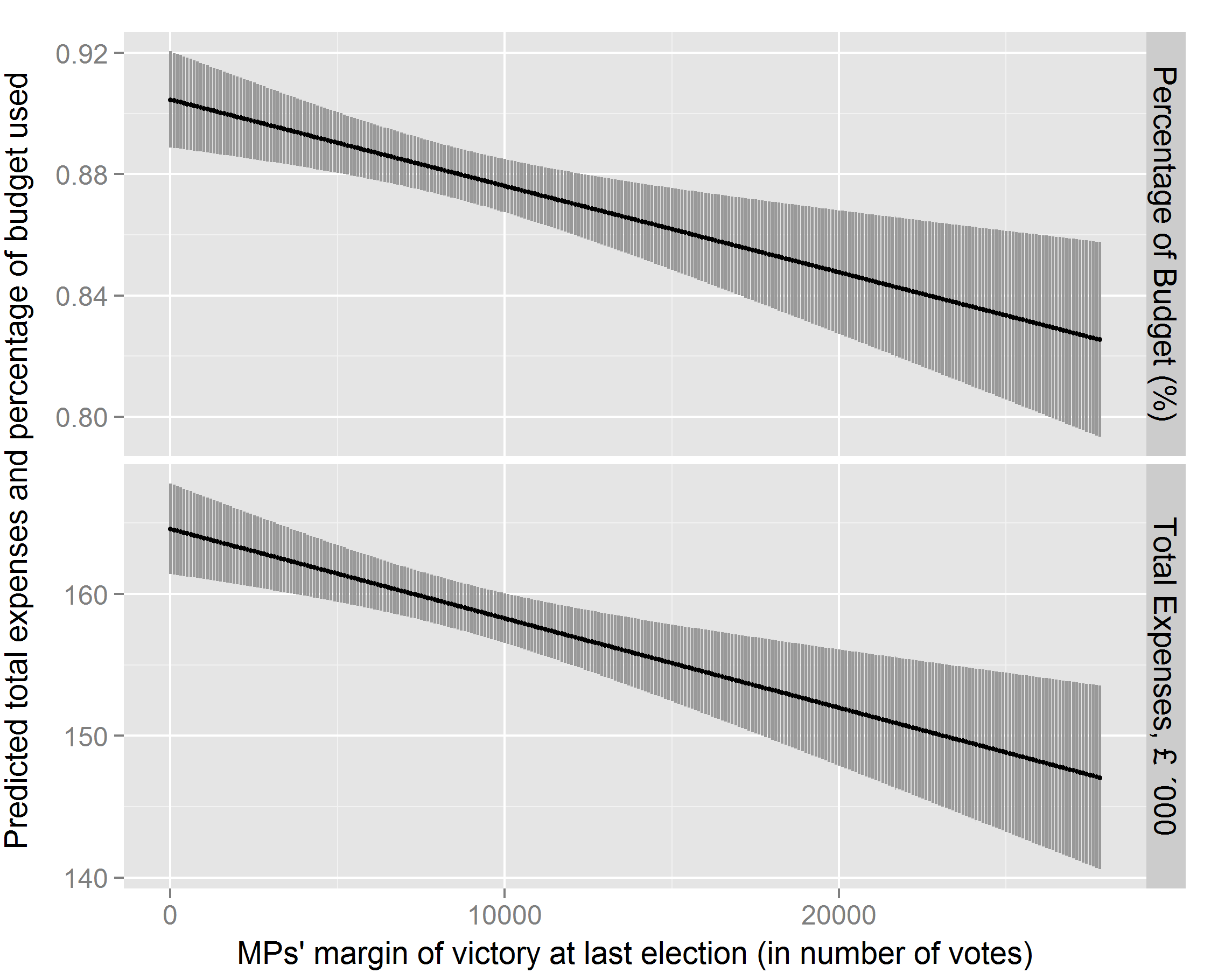 Graph 6: Predicted percentage of budget spent and predicted total expenses (in £'000), by MPs' margin of electoral victory. Other predictors held at means. 95% confidence intervals.