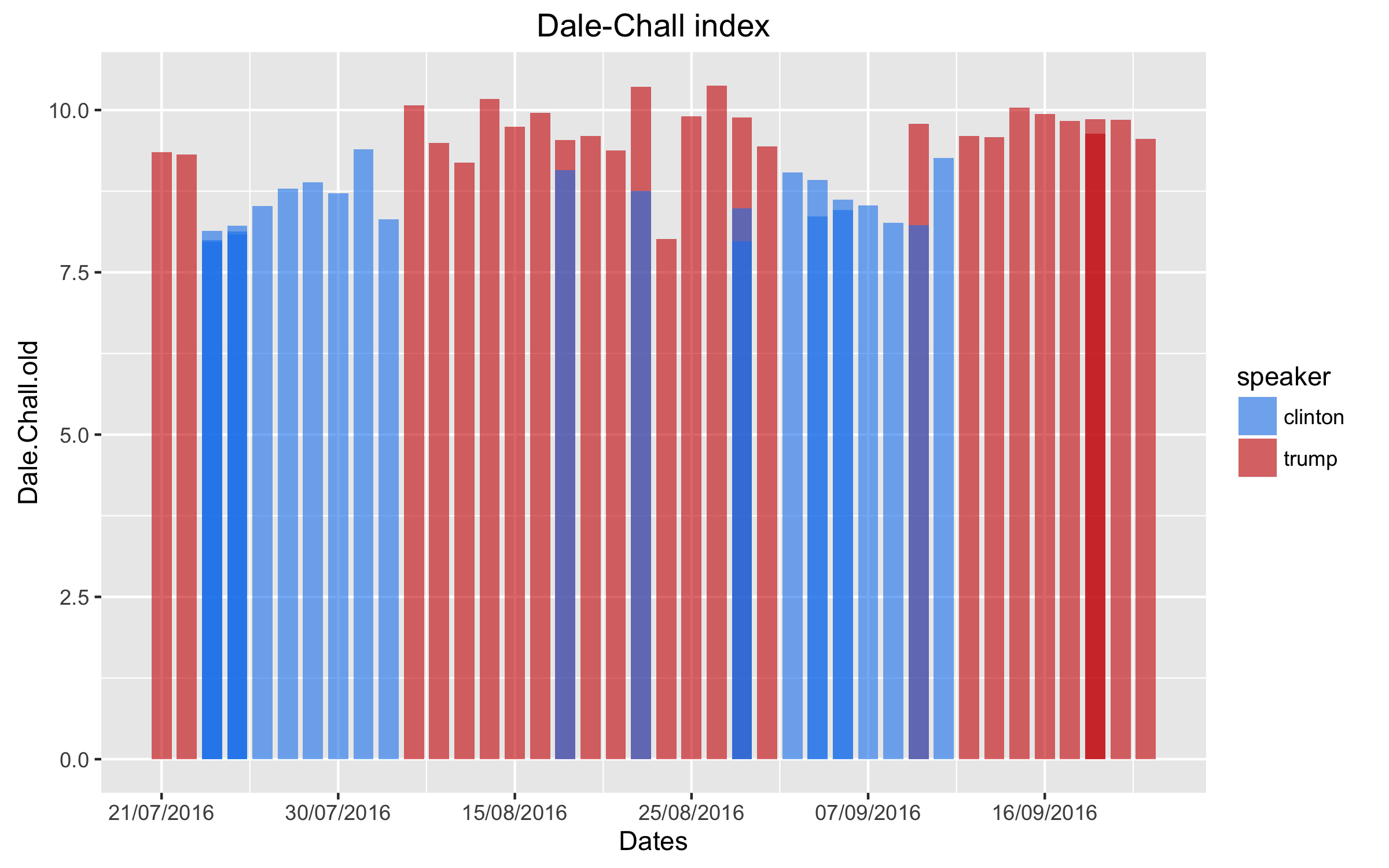 Figure 2 Dale-Chall index score for Clinton and Trump speeches