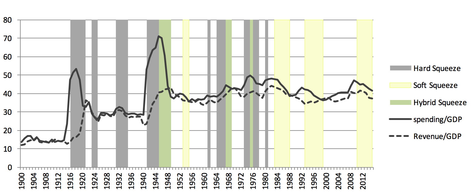 Figure 2: UK Government Spending and Revenue as a Percentage of GDP, 1900-2015