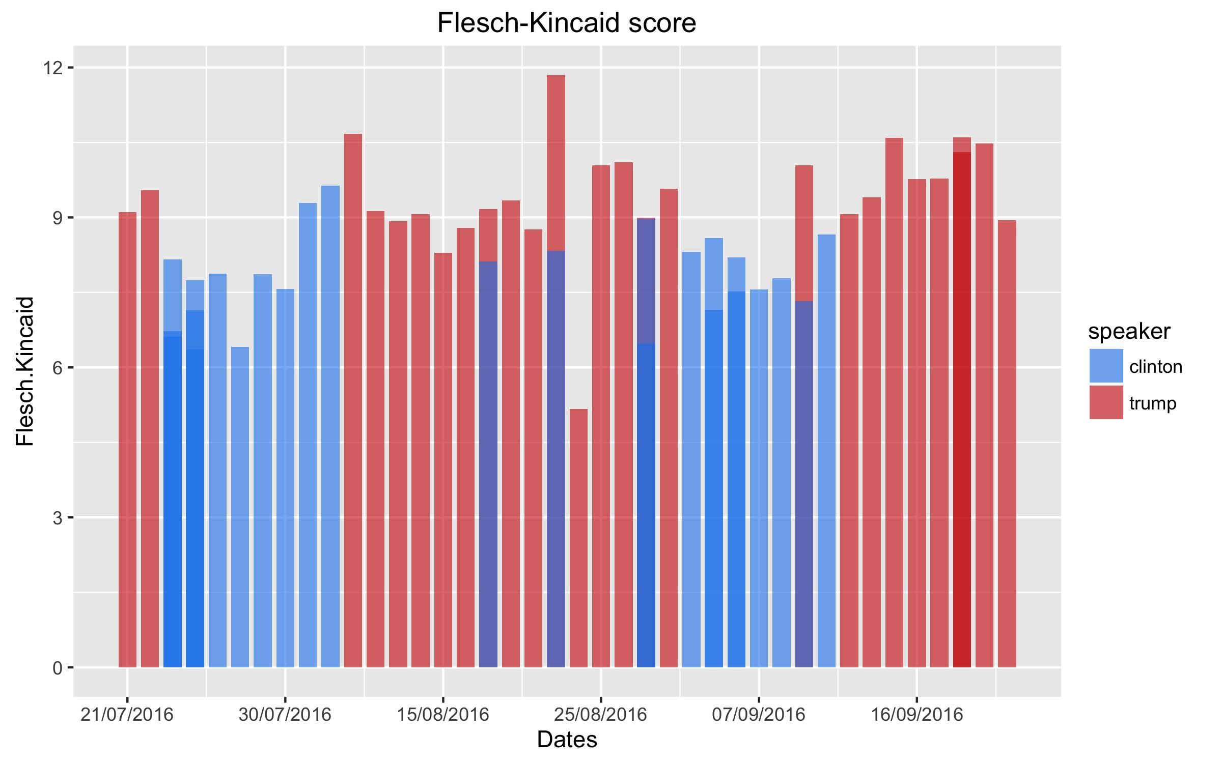 Figure 3 Flesch-Kincaid index score for Clinton and Trump speeches