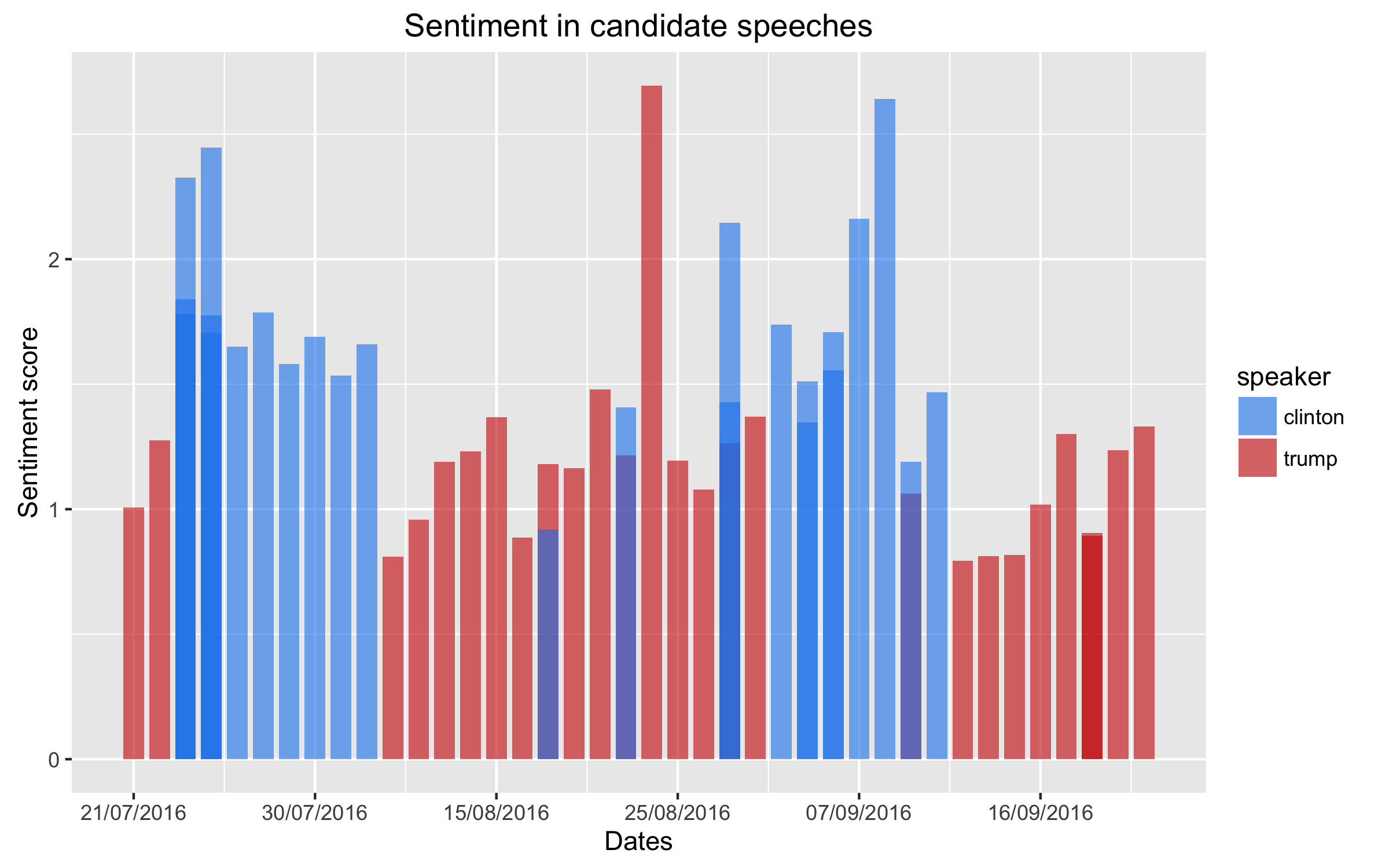 Figure 1 Sentiment in candidate speeches