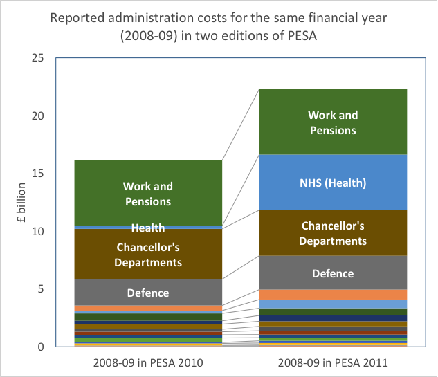 Figure 1. The effect of changed definitions on retrospective reports of administration costs