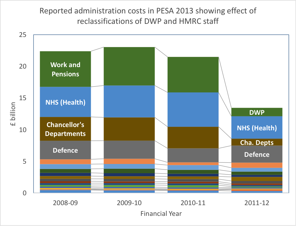 Figure 2. Reclassifications destroy any understanding of year-on-year cost changes.