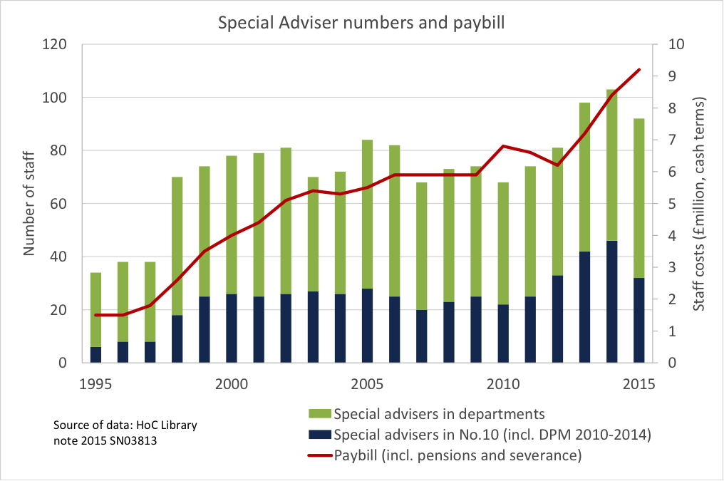 Figure 3. Numbers and costs of special advisers since 1995