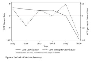 Graph showing GDP and GDP per capita growth rates in Mexico 2015-2020