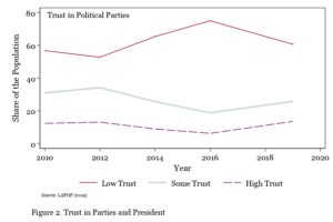 Trend line for trust in political parties 2010-2020