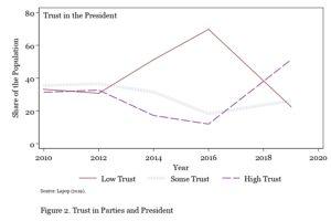 Trend line for trust in president 2010-2019