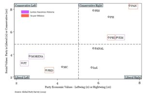 Graph of Left-Right and Conservative-Liberal party dimensions